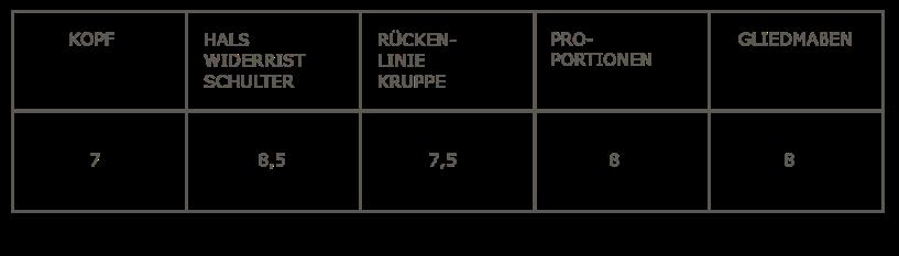 Tabelle_Valiant1